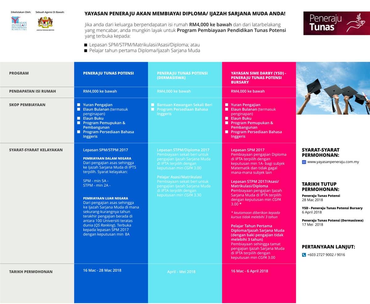 Peneraju Tunas Potensi Yayasan Peneraju Pendidikan Bumiputera Malaysia